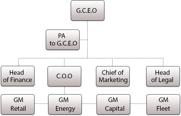 BBT Group Organogram